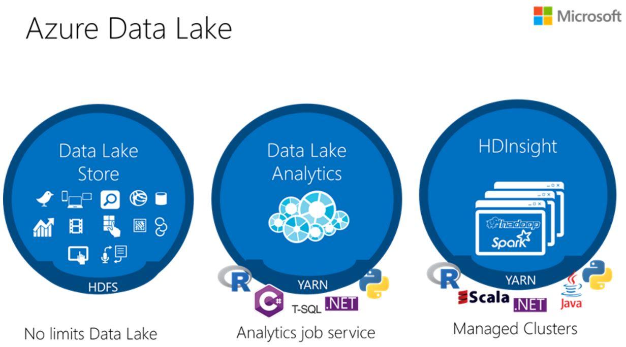 Аналитика в Azure работает в 14 раз быстрее и стоит на 94% дешевле
