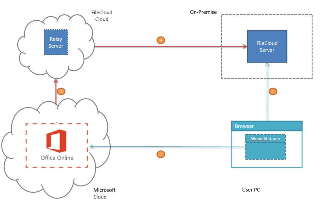 Обновление Office Online Server