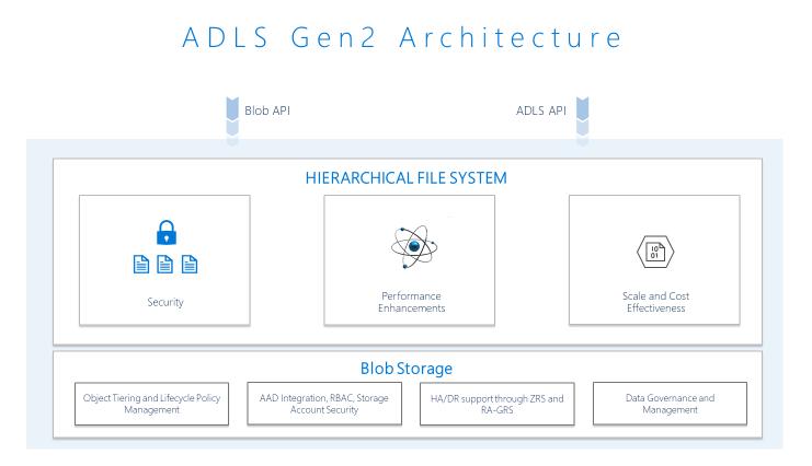 Производительность, масштаб и безопасность для облачной аналитики с ADLS Gen2
