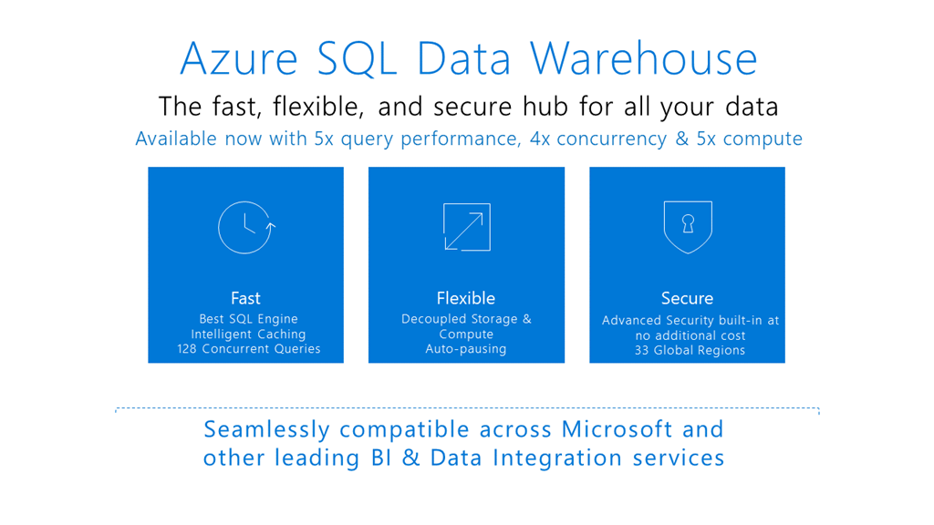 Доступен Query Store для хранилища данных SQL Azure