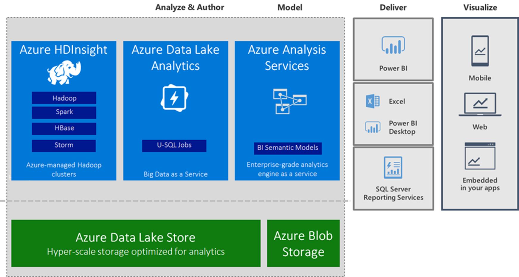 Анонс обновлений сервисов данных Azure