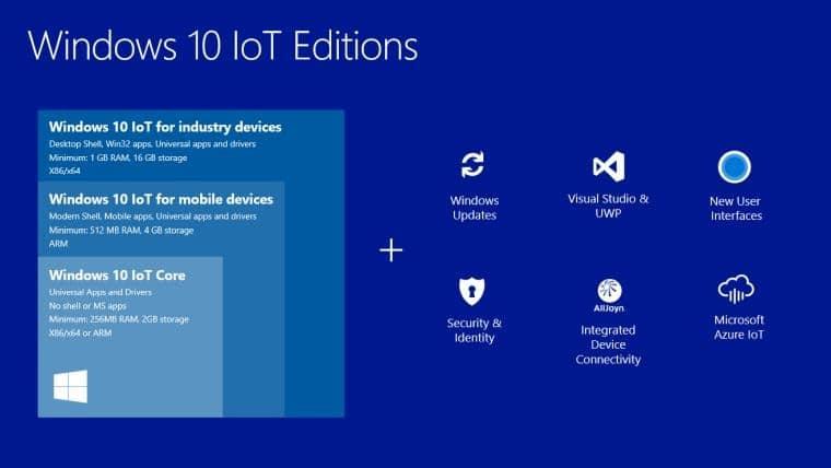 Быстрый и безопасный переход к современным технологиям с Windows 10 IoT
