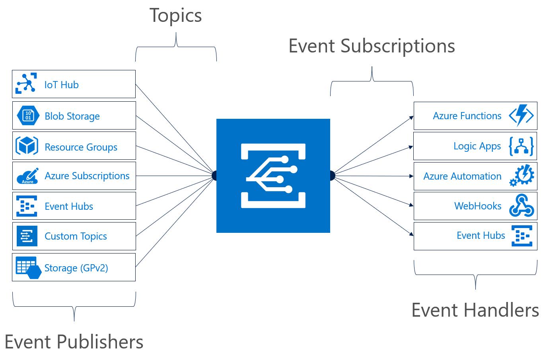 Приложения в Azure с обновленной сеткой событий стали более надежными