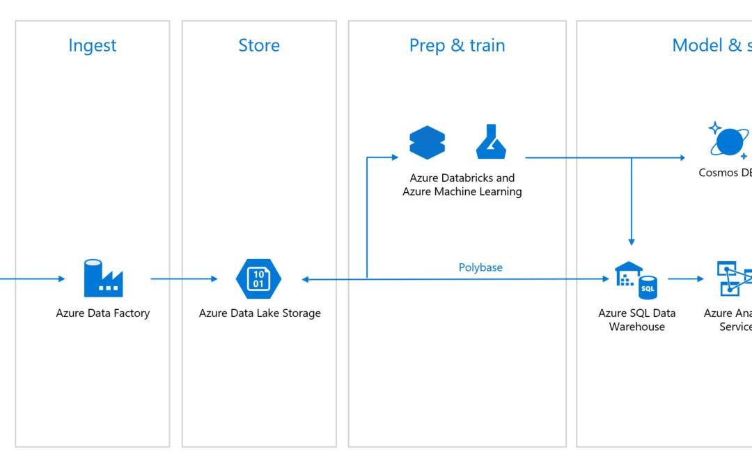 Azure Databricks ‒ новые возможности по более низкой цене