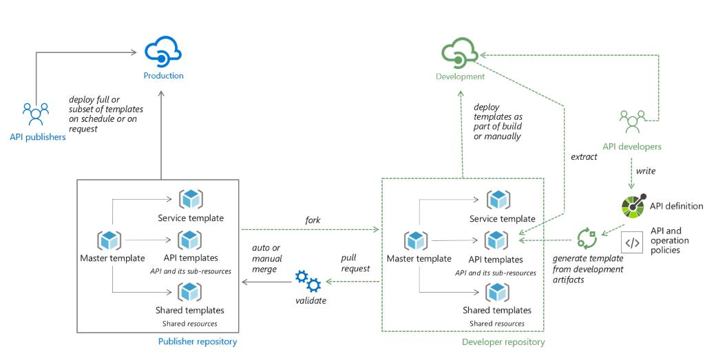 Проекты CI / CD для управления API