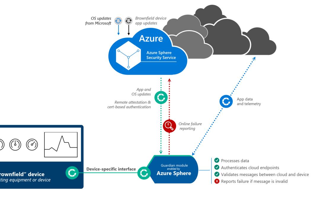 Модули Guardian: обеспечение безопасности Azure Sphere для IoT