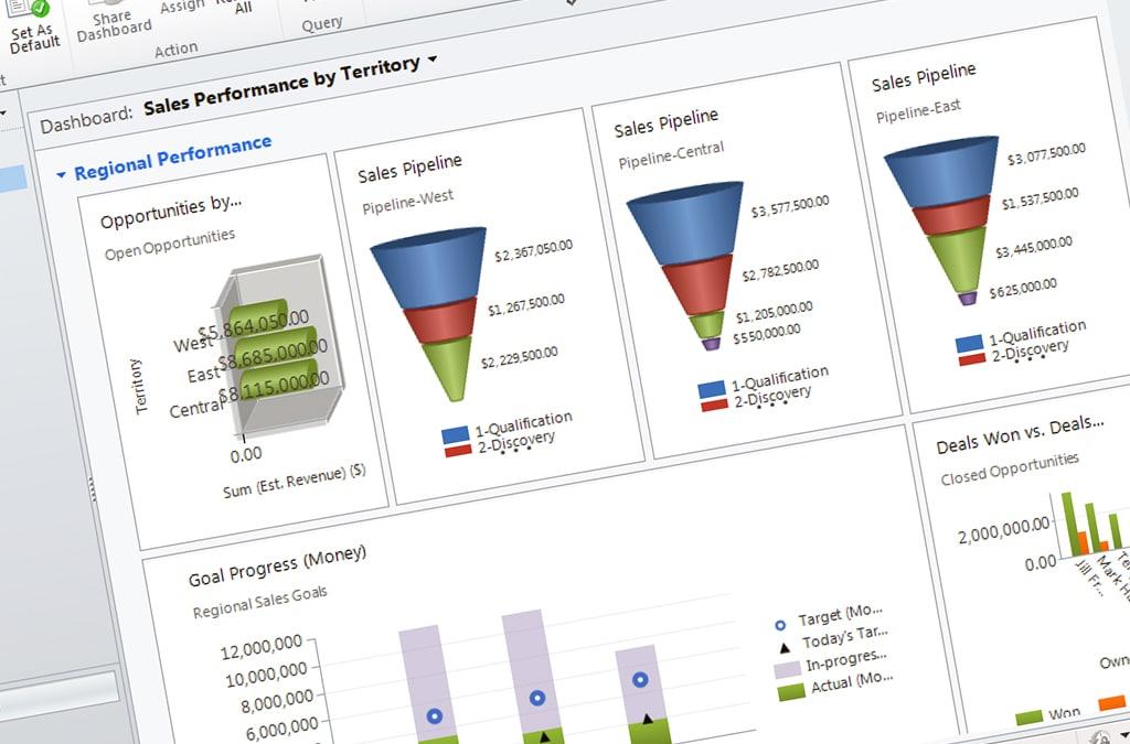 Почему платформа Dynamics CRM online повысит эффективность работы компании