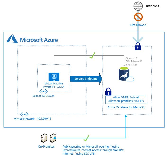 Безопасный доступ к серверу MariaDB с помощью службы VNet