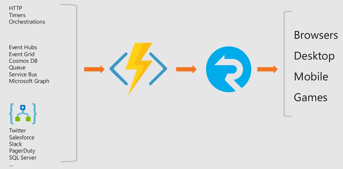 Бессерверные приложения в реальном времени с сервисом SignalR