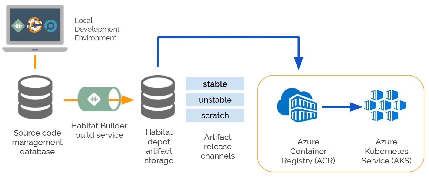 Azure Container Registry уже в предварительном доступе