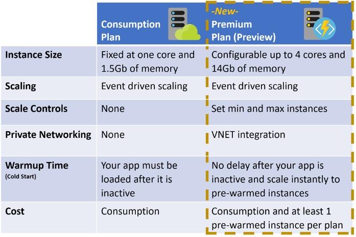 Анонсирован Azure Functions Premium для корпоративных серверных рабочих нагрузок