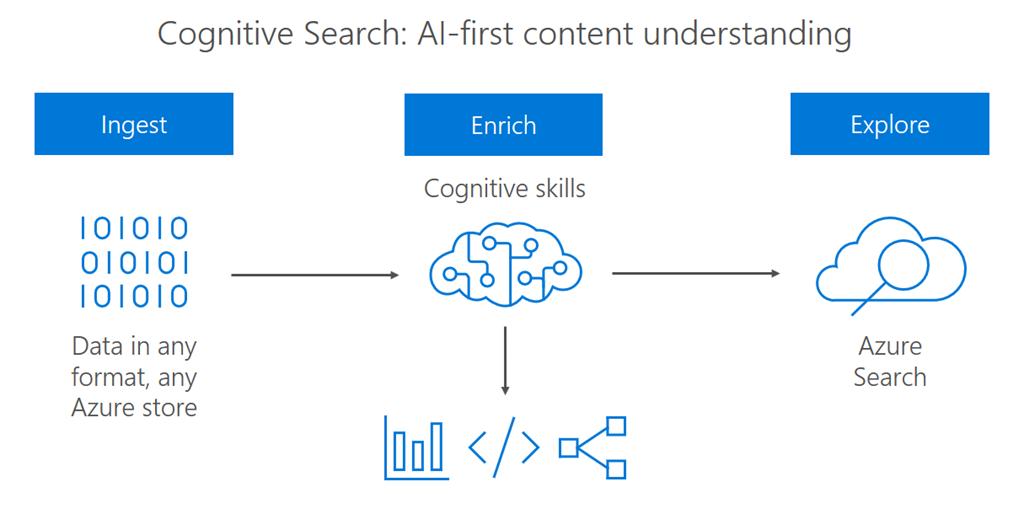 Azure Search: новые уровни обслуживания, оптимизированные для хранилищ