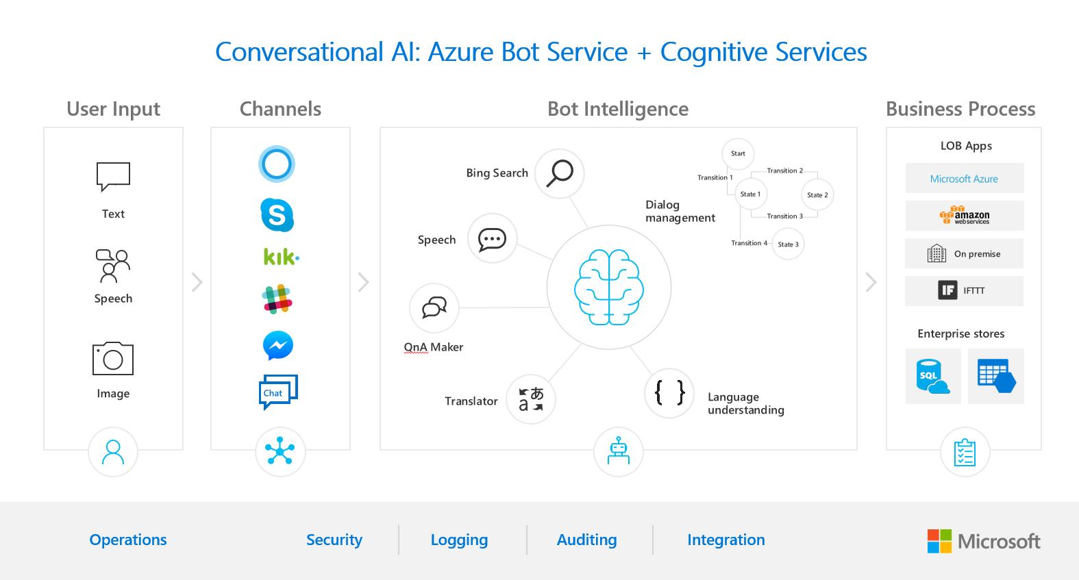 Обновления Azure расширяют возможности ИИ для разработчиков