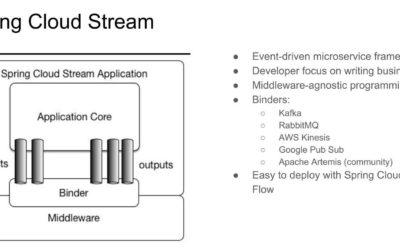 Управление событиями Java с Spring Cloud Stream Binder