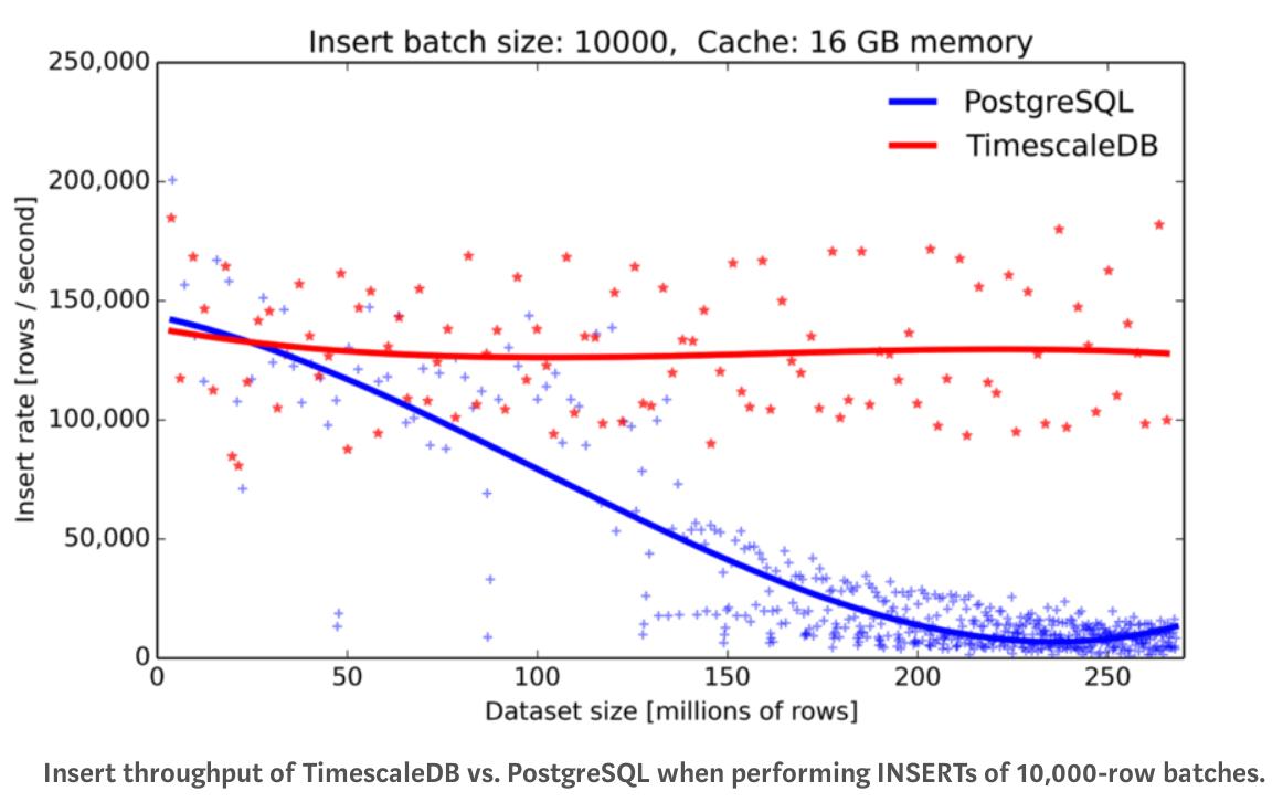 Мощные IoT с TimescaleDB