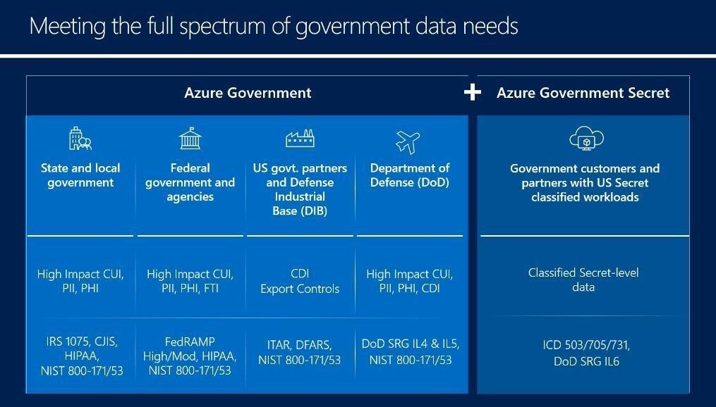 Анонсирован приватный предварительный просмотр Azure Government Secret и DoD IL5