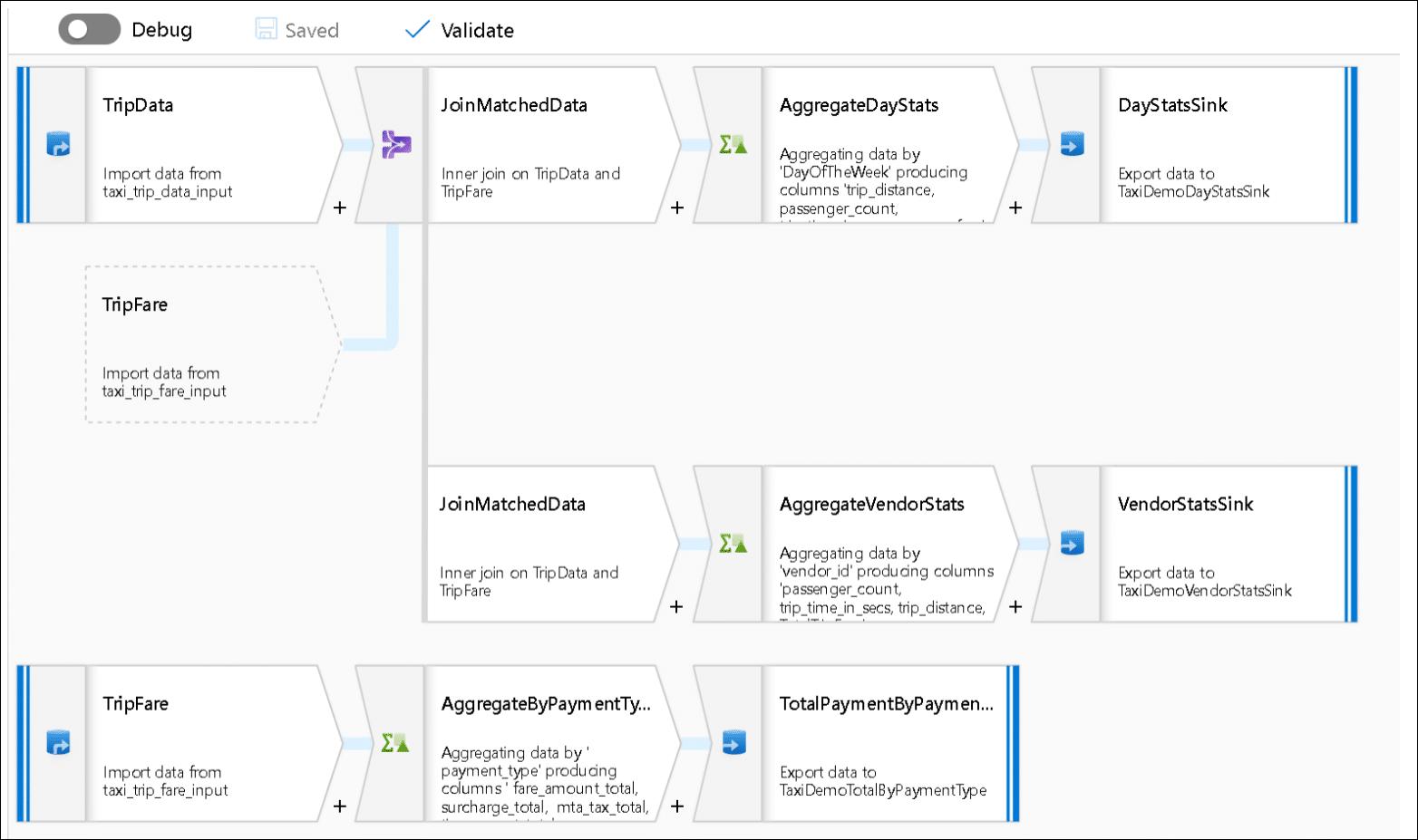 Инновации в аналитике Azure