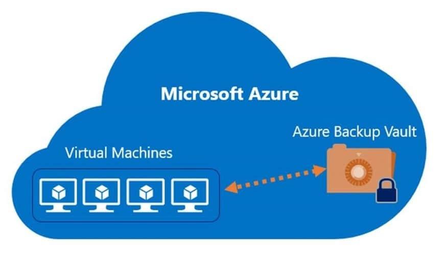 Поддержка Azure Backup для перемещения хранилищ служб восстановления