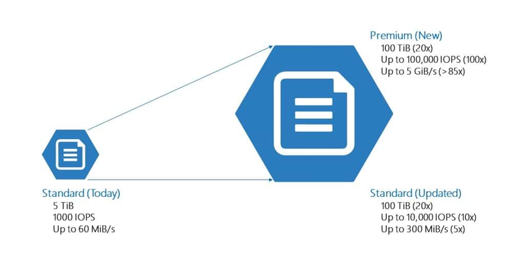 Azure Premium Files: работа без ограничений