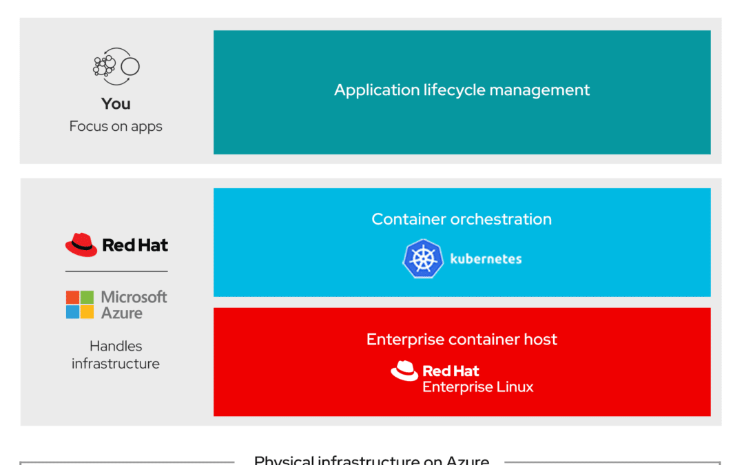 Доступность Azure Red Hat OpenShift