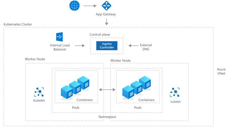 Предварительный просмотр поддержки Windows Server в Azure Kubernetes Service