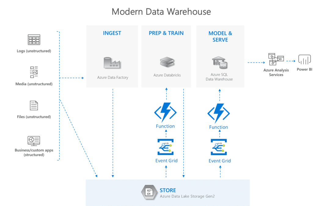 Аналитика на основе событий с помощью Azure Data Lake Storage Gen2