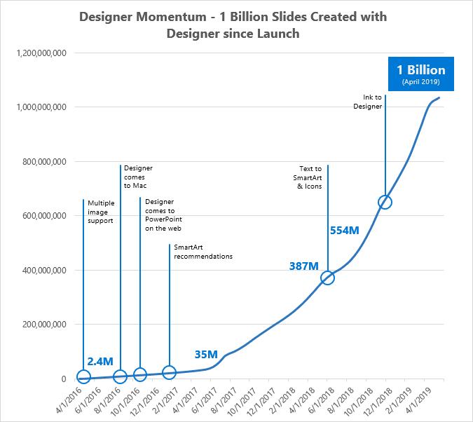 Обновление для ИИ PowerPoint и первый миллиард слайдов Designer