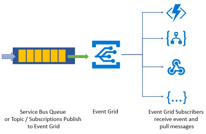Упрощение архитектуры управления событиями с обновлениями Event Grid