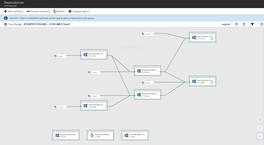 Обеспечение успеха клиентов: внедрение службы миграции Azure