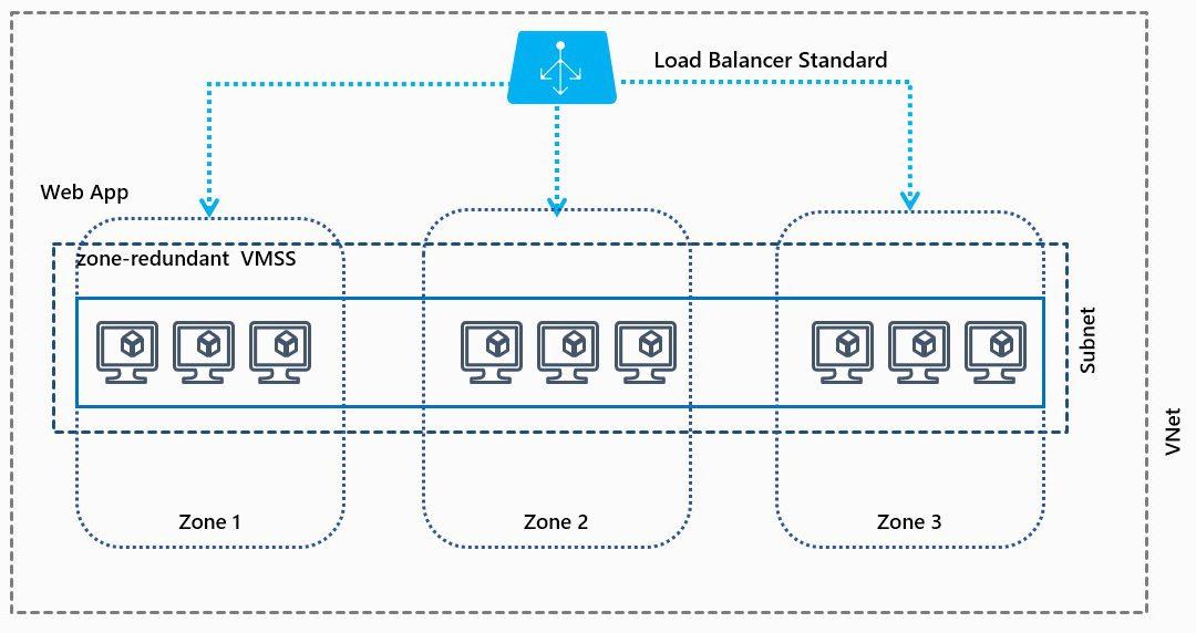 Размещение ресурсов Azure рядом для повышения производительности приложений