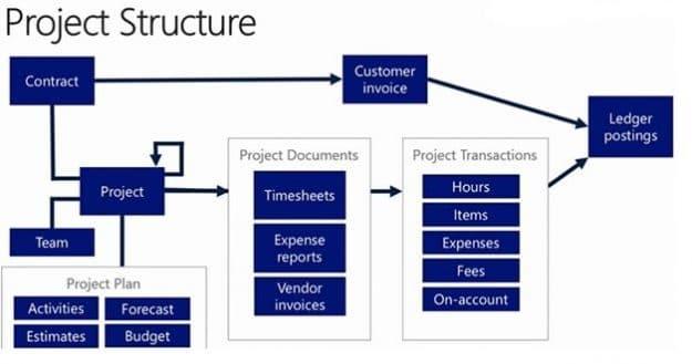 Microsoft Dynamics CRM 365 4