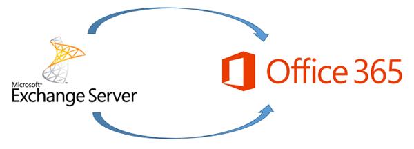 Миграция в Office 365 1