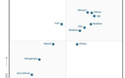 Microsoft является лидером в магическом квадранте Gartner для унифицированного управления конечными точками в 2019 г.