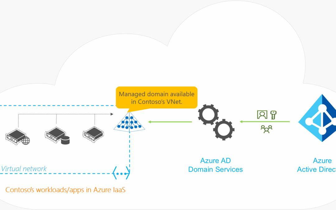 Более высокий уровень безопасности благодаря расширенным возможностям доступа в Azure Files