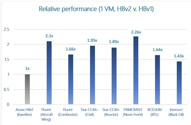 Представляем новые виртуальные машины HBv2 Azure для проведения вычислений, требующих максимально высокой производительности