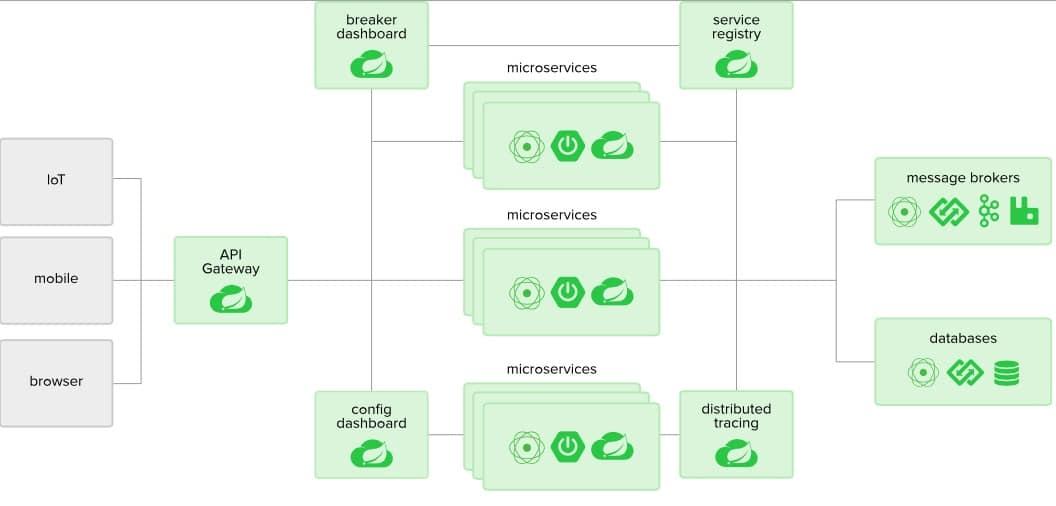 Представляем Azure Spring Cloud, позволяющий полностью управлять микросервисами Spring Boot