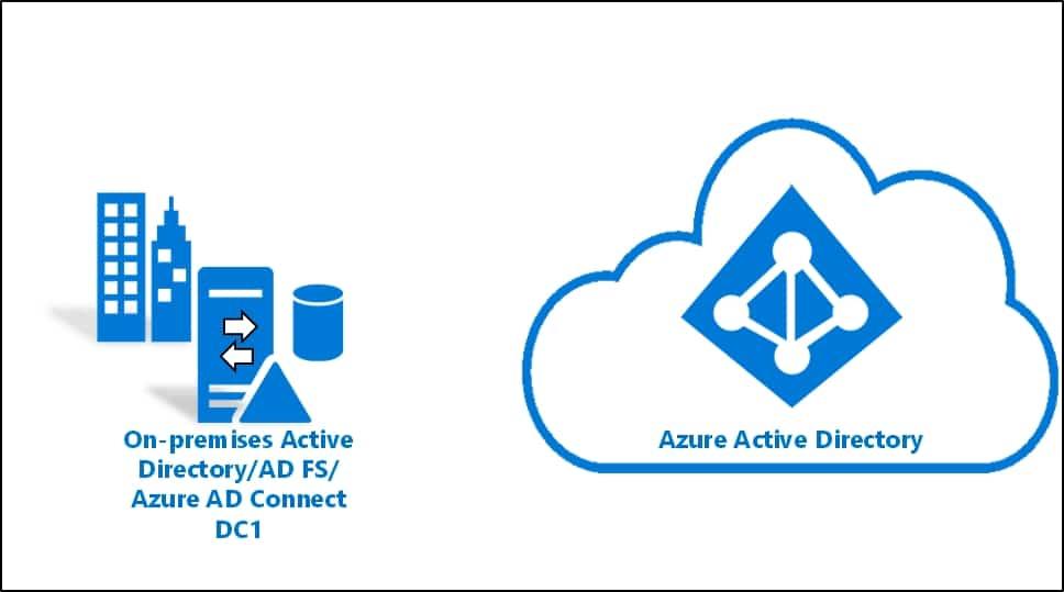 Используйте новые роли Azure Active Directory, чтобы сократить количество глобальных администраторов