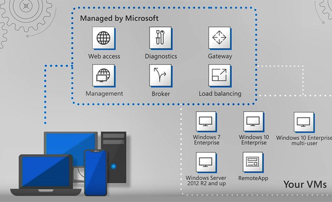 Windows Virtual Desktop теперь доступен пользователям со всего мира