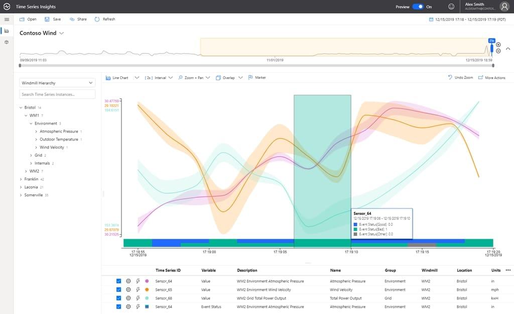 Расширение возможностей промышленного IoT в Azure Time Series Insights
