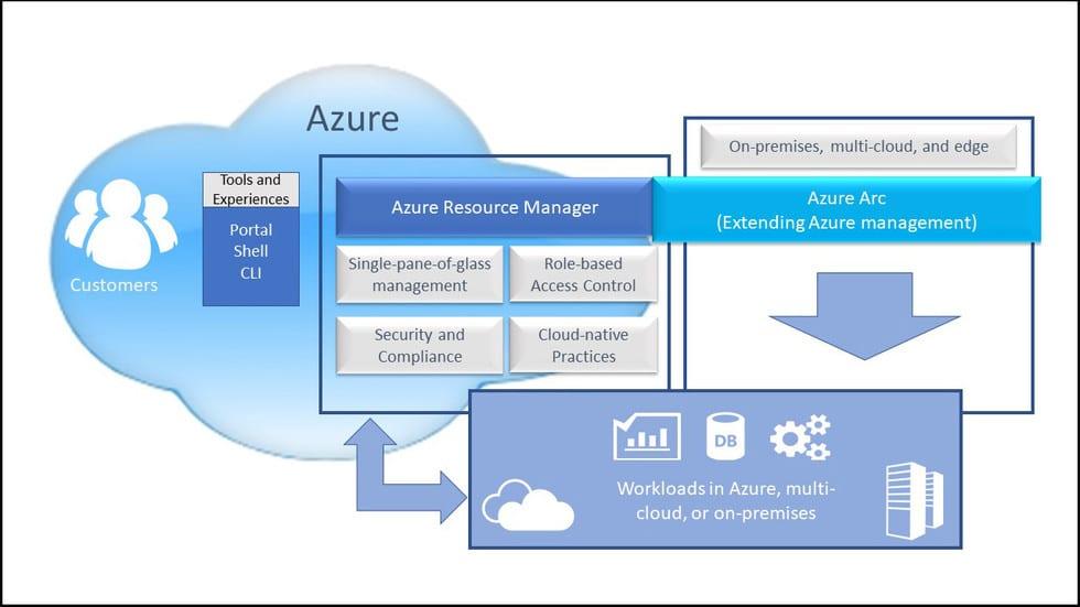 Azure Arc: расширение Azure-менeджмента на любую инфраструктуру