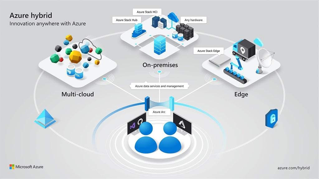 Службы Azure теперь работают где угодно с новыми гибридными возможностями: анонс Azure Arc