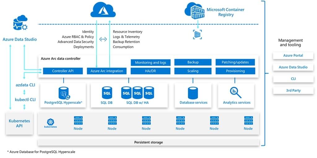 Перенесите службы данных Azure в свою инфраструктуру с помощью Azure Arc