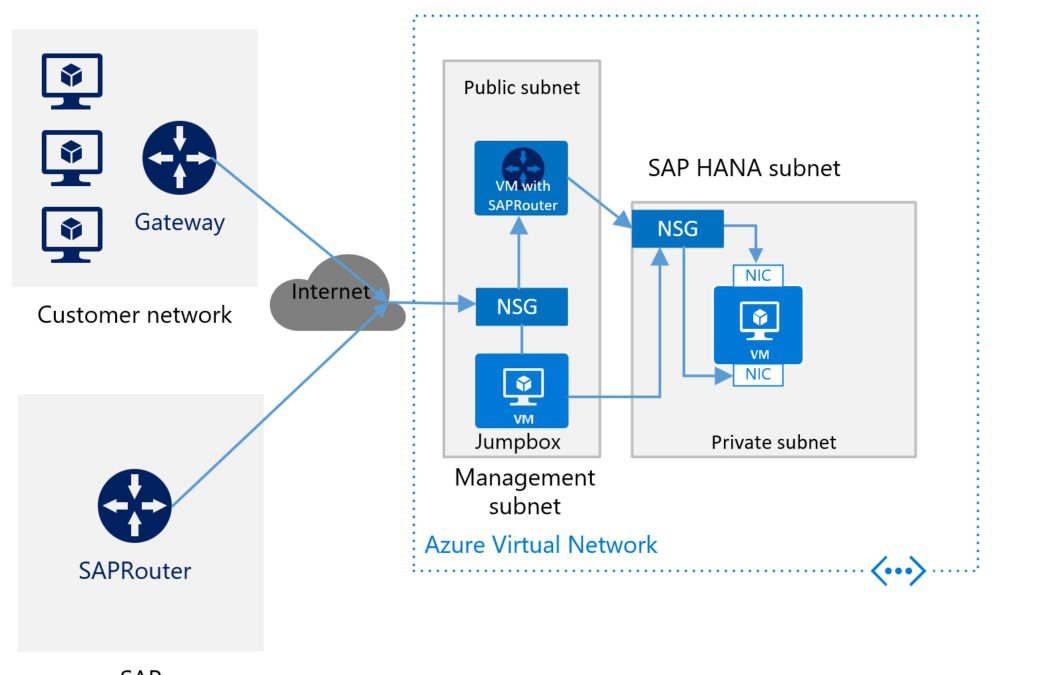 Постоянная память Intel Optane DC, Azure Net App Files и Azure Ultra Disk для SAP HANA