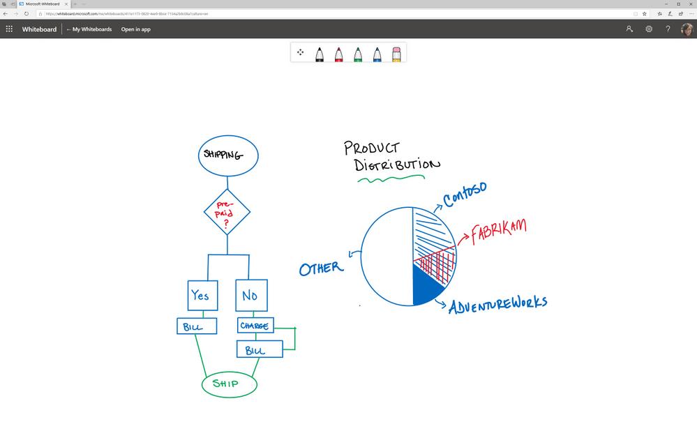 Microsoft Whiteboard, которая теперь может работать через всемирную сеть, интегрирована в Teams