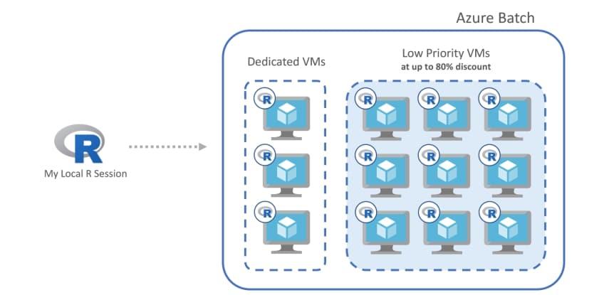 Новые разработки в Azure обеспечивают беспрецедентную производительность для ключевых бизнес-приложений