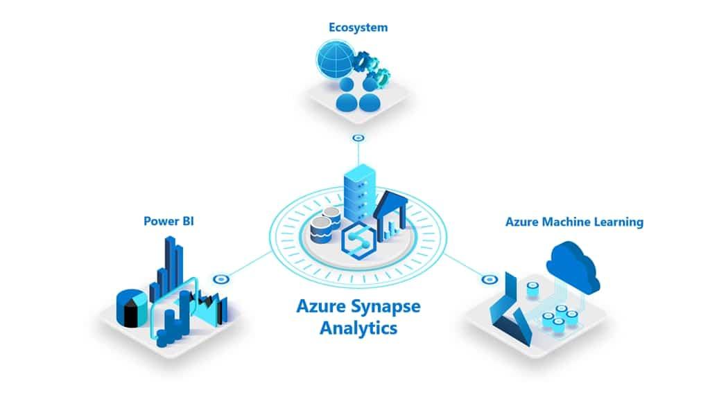 По-настоящему безграничный Azure Synapse Analytics