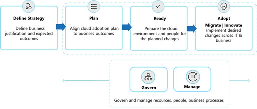 Успех в облаке: платформа Microsoft Cloud Adoption для Azure