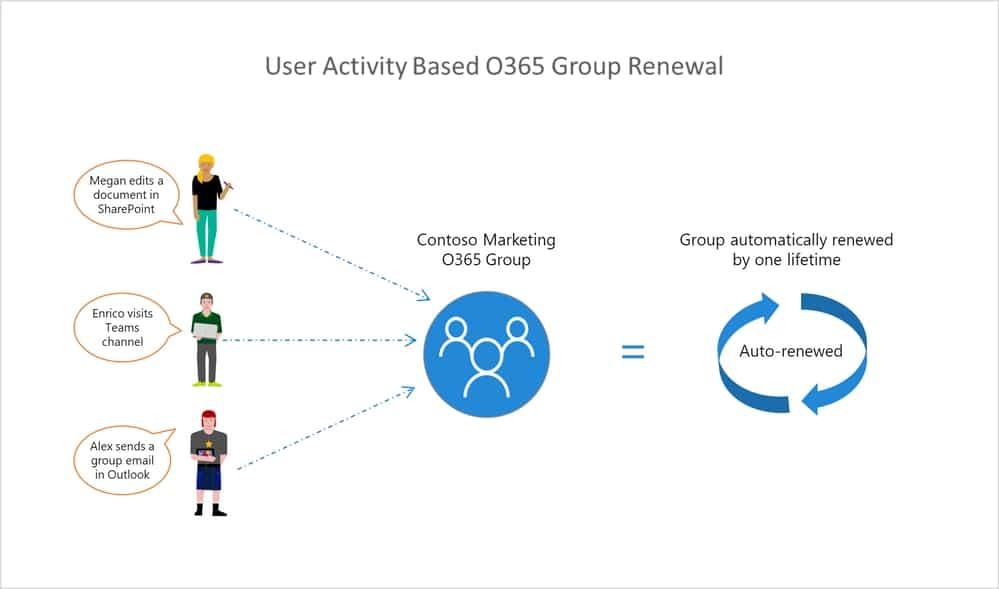Политика истечения срока действия для групп пользователей Office 365 теперь общедоступна