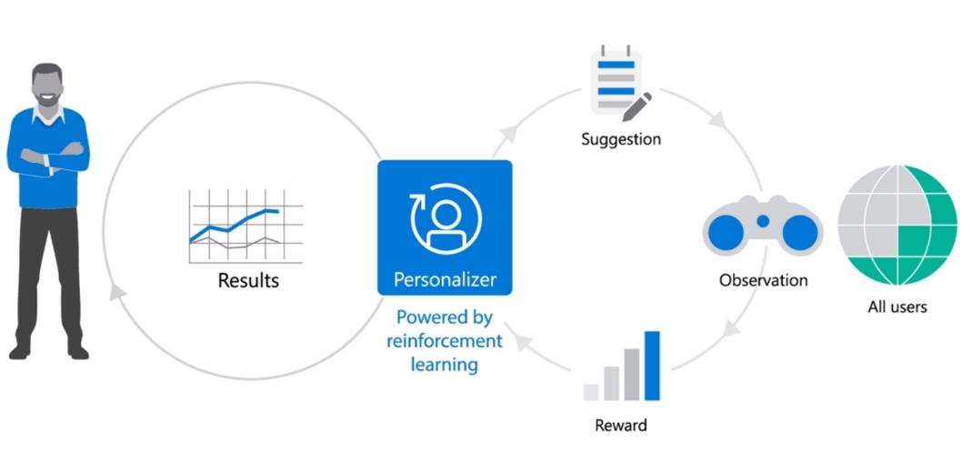 Создание готовых масштабируемых ИИ-сервисов для предприятий с помощью Azure Cognitive Services