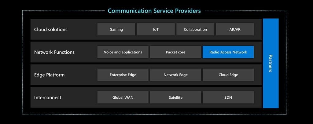 Microsoft ведет сотрудничество с телекоммуникационной отраслью, чтобы развернуть 5G сети и реализовать другие проекты